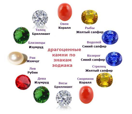 dragotsennyie-kamni-po-znakam-zodiaka-tablitsa